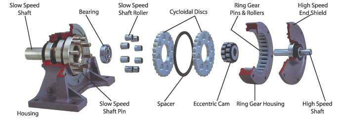 Design of a Planetary-Cyclo-Drive Speed Reducer Cycloid